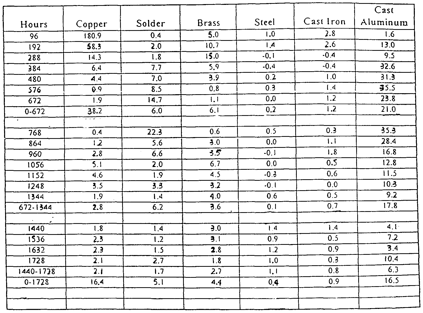 WO1999024524A1 - Silicate free antifreeze composition
