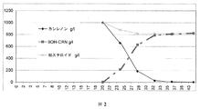 JP2010531660A - 9α−ヒドロキシ−...