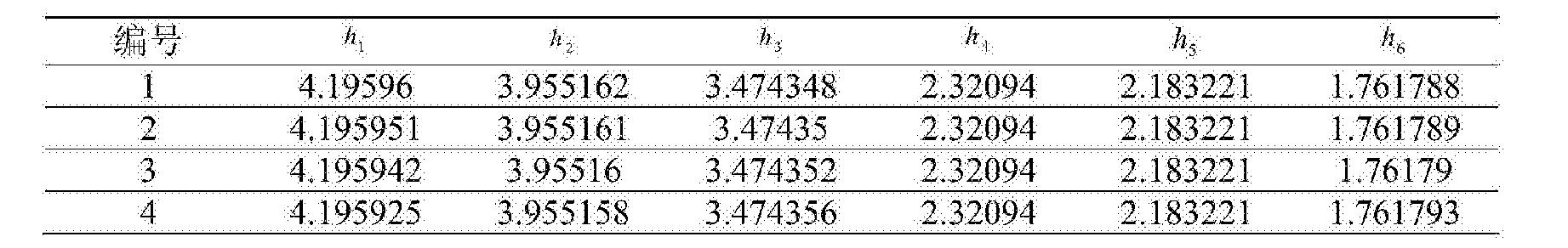 Figure CN104865499BD00131