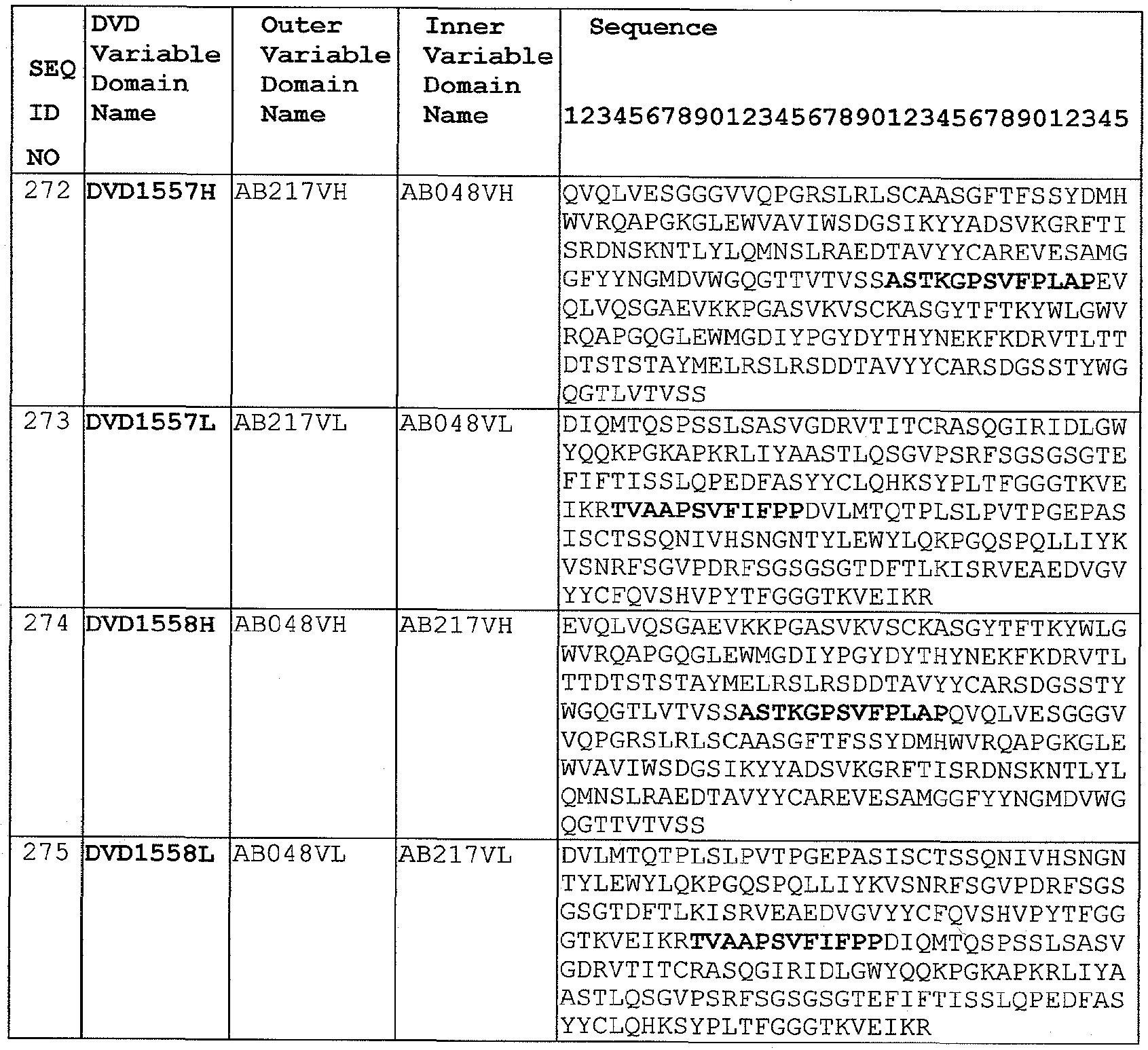WO2012027570A2 - Dual variable domain immunoglobulins and uses