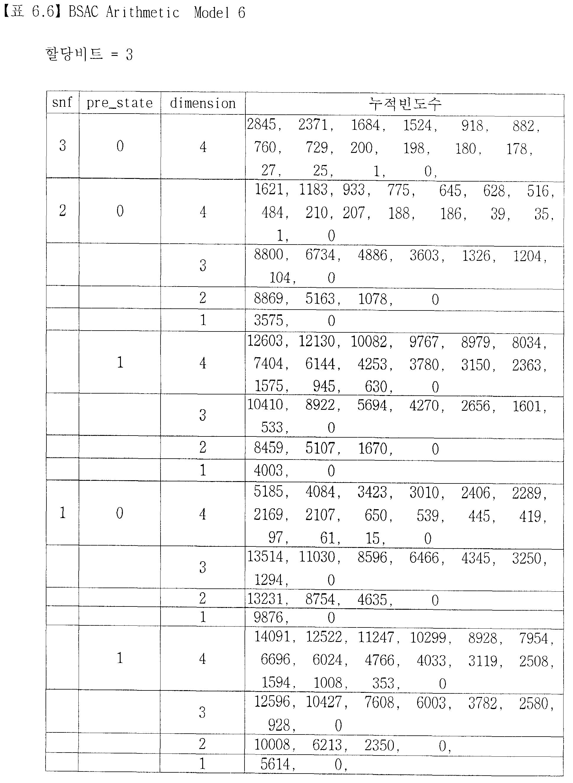 Figure pat00047