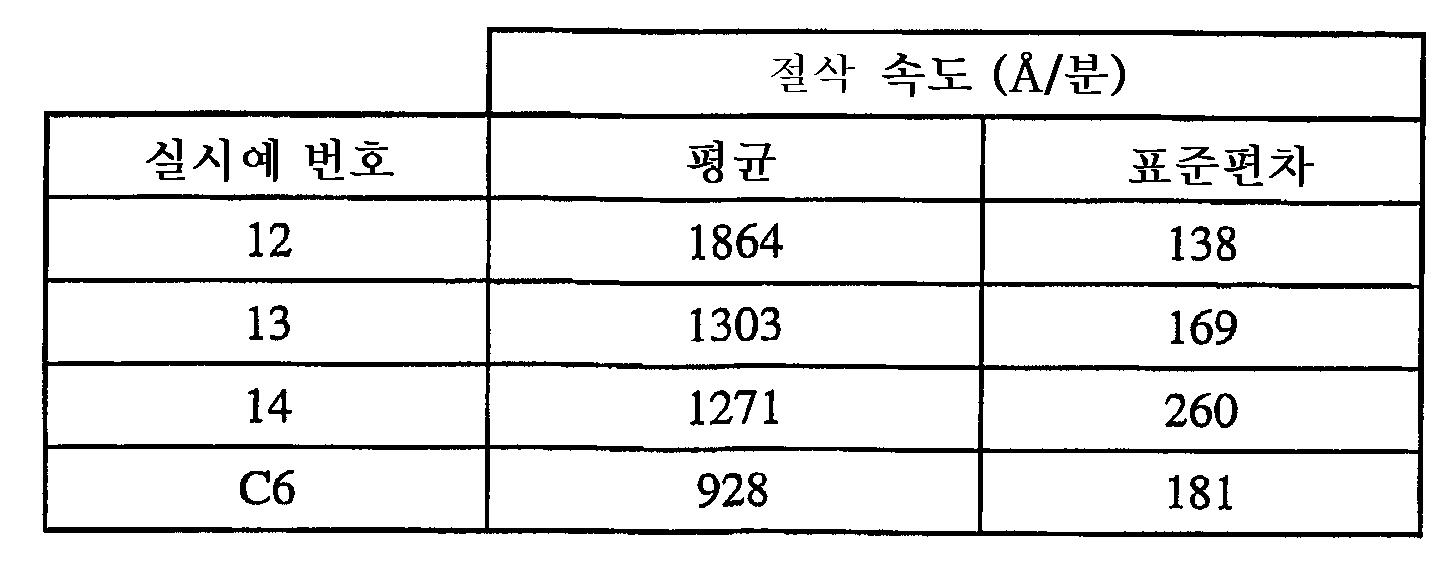 Figure 112006008687133-pct00003