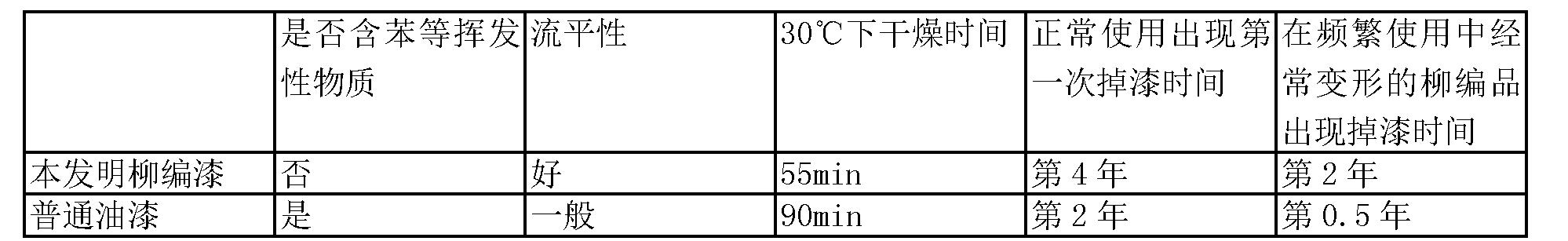 Figure CN104927516AD00041