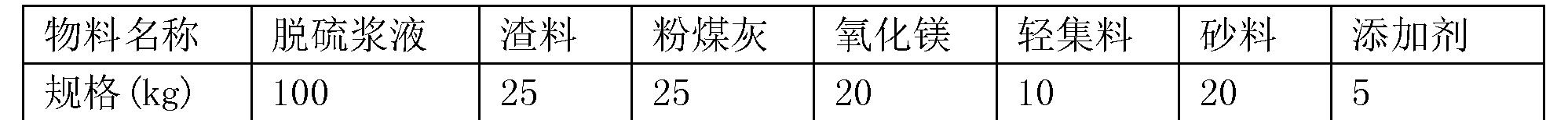 Figure CN107721366AD00082