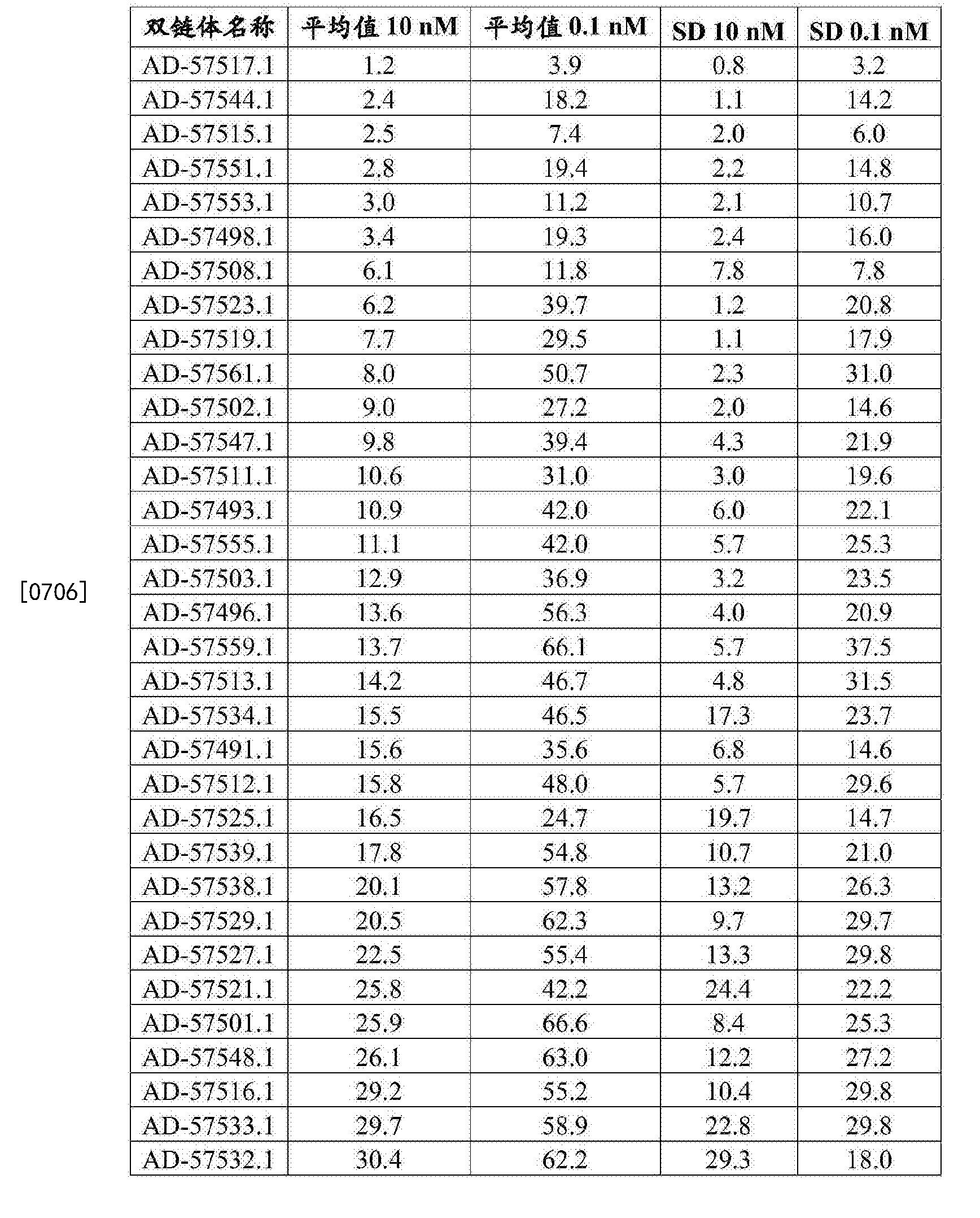 Figure CN107250362AD01211