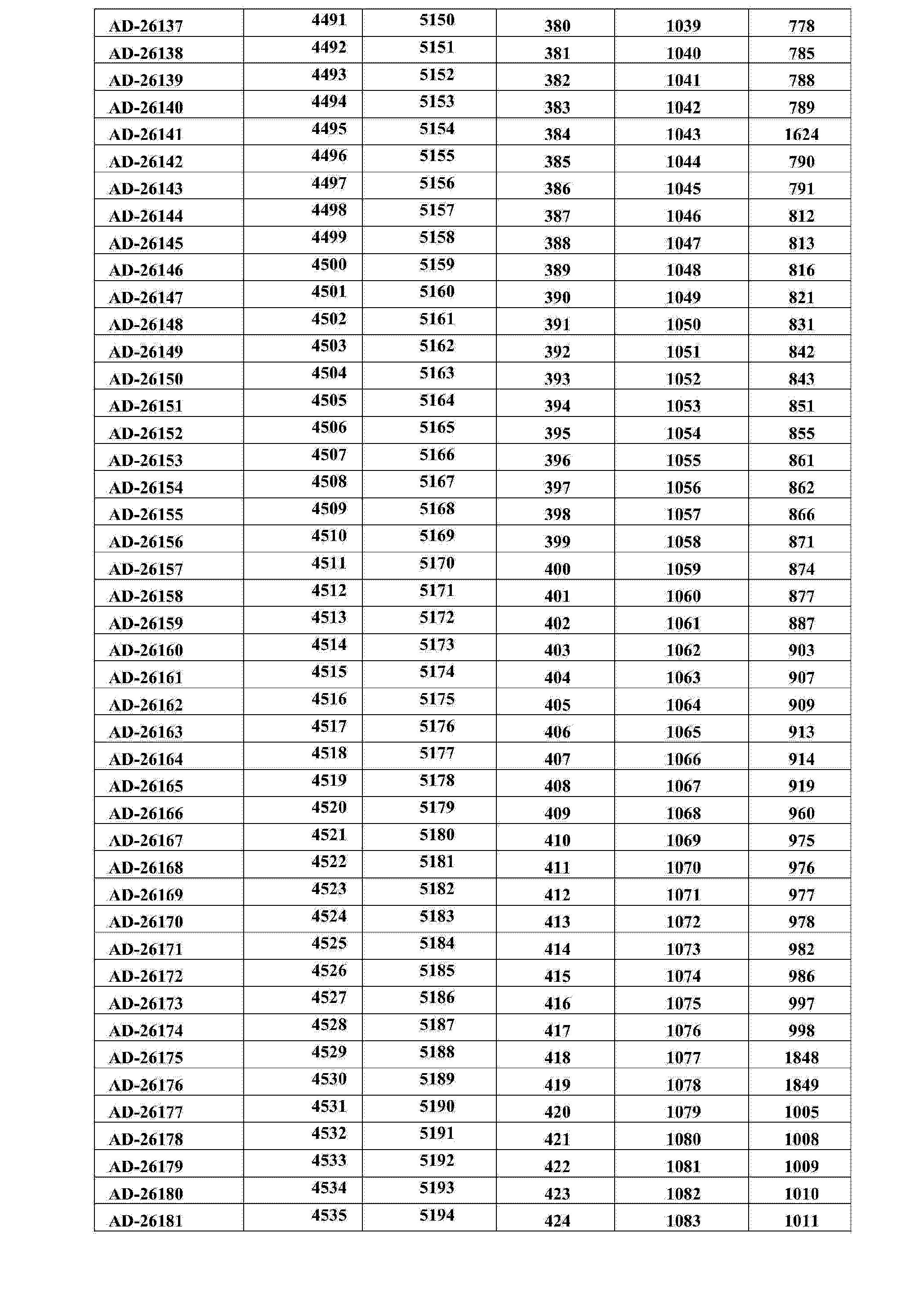 Figure CN104302768AD00171