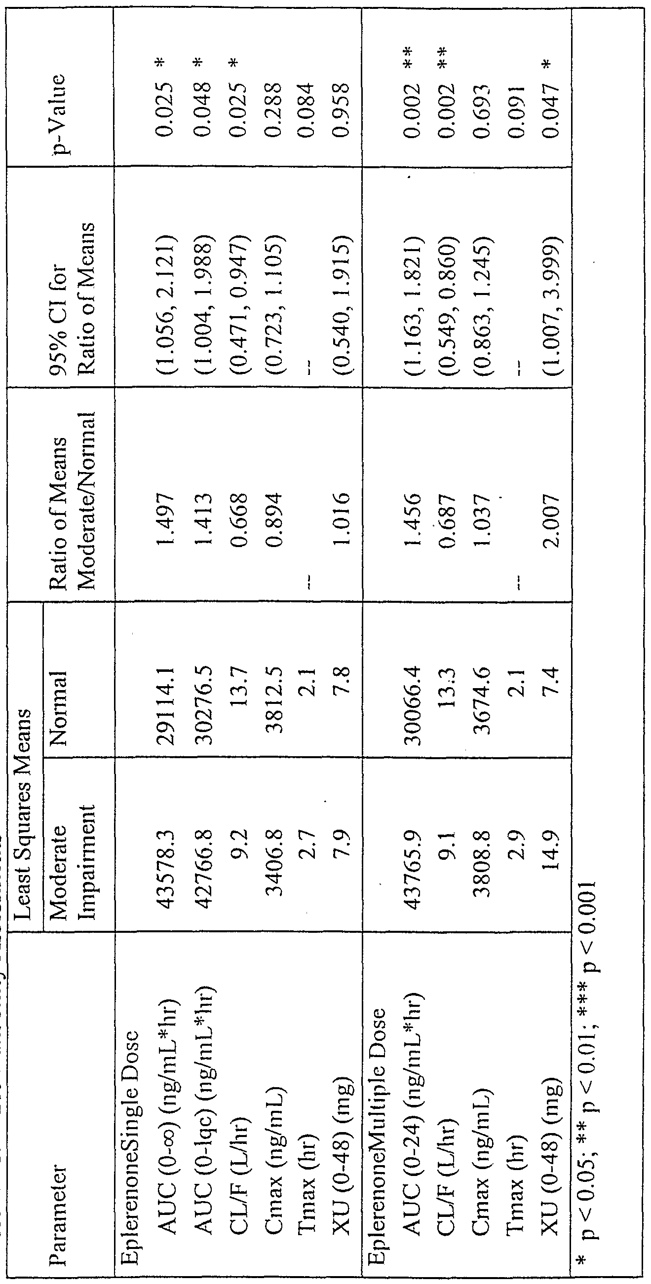 WO2001095892A1 - Use of an aldosterone antagonist for the treatment