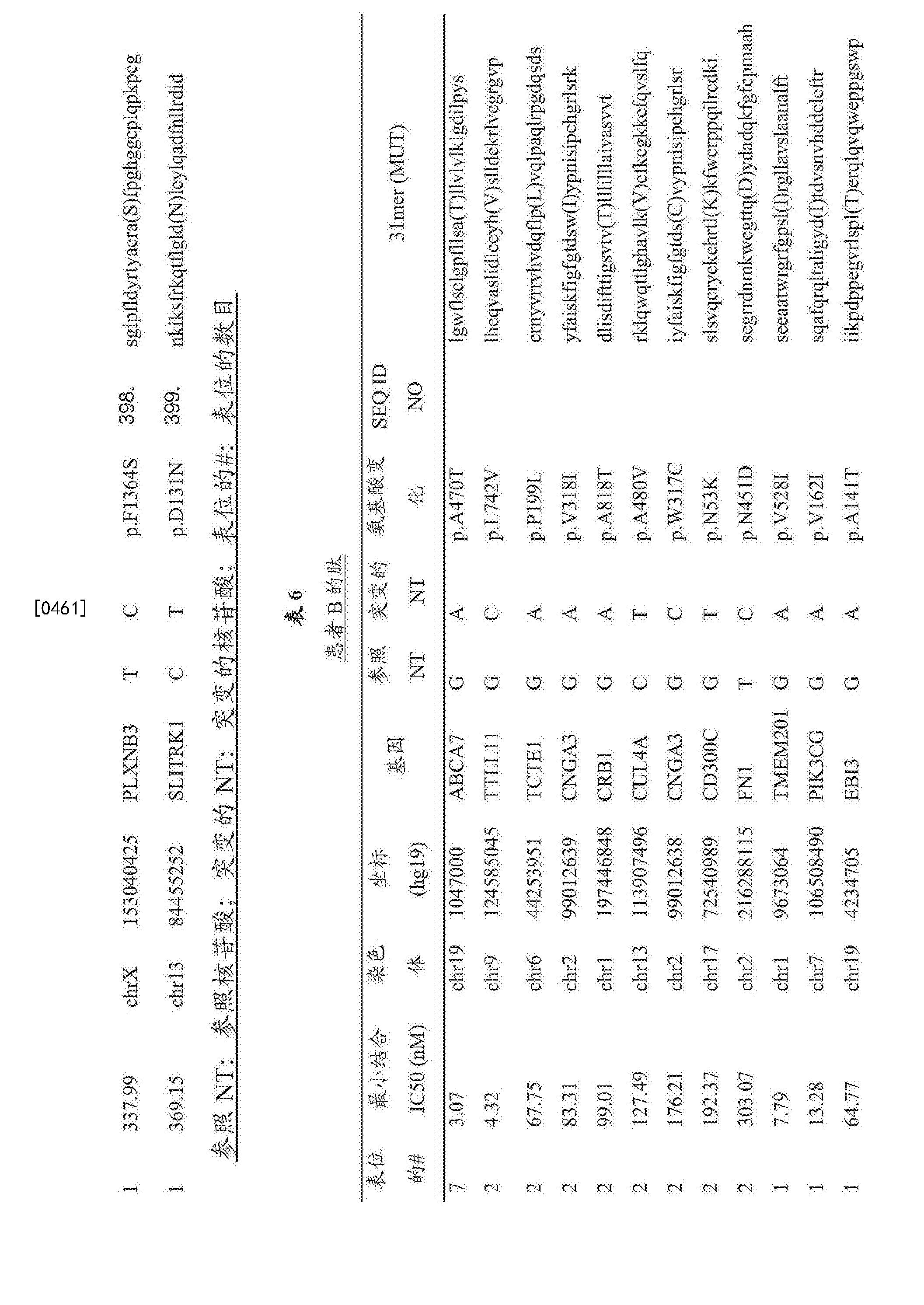 Figure CN107847572AD00841