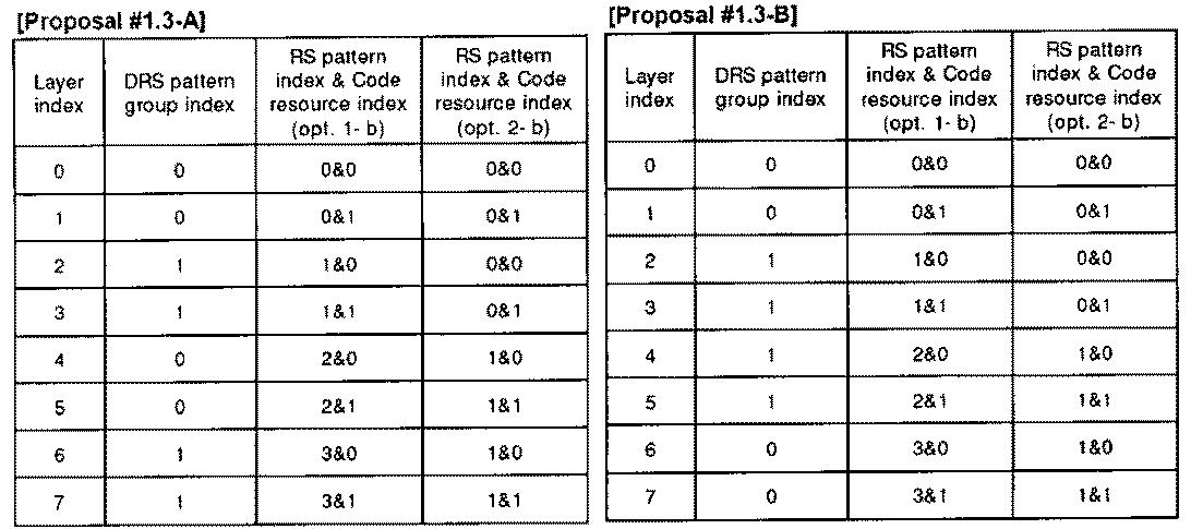 Figure PCTKR2010002367-appb-T000015