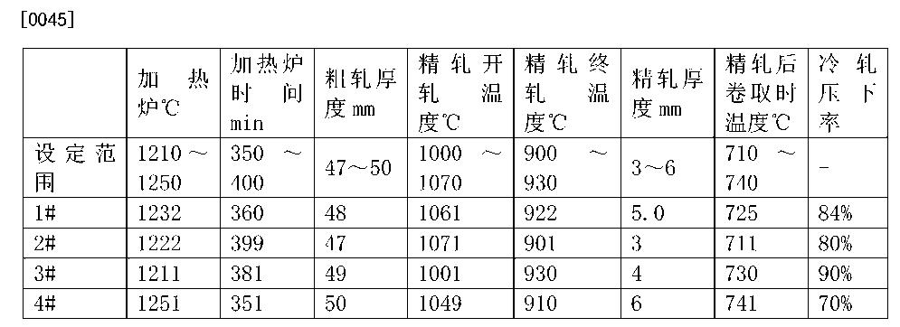 Figure CN104745935AD00061