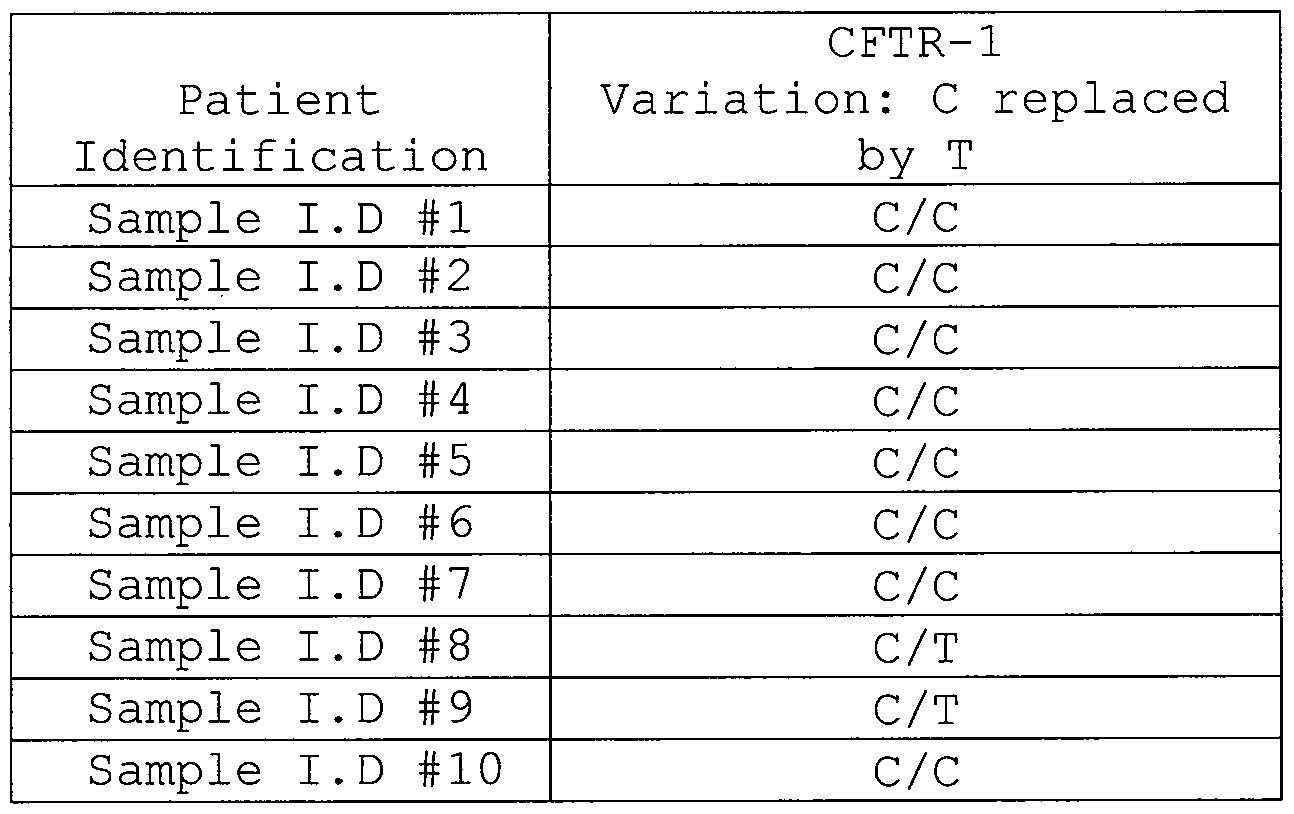 WO2015081052A1 - Use of polymorphisms for identifying