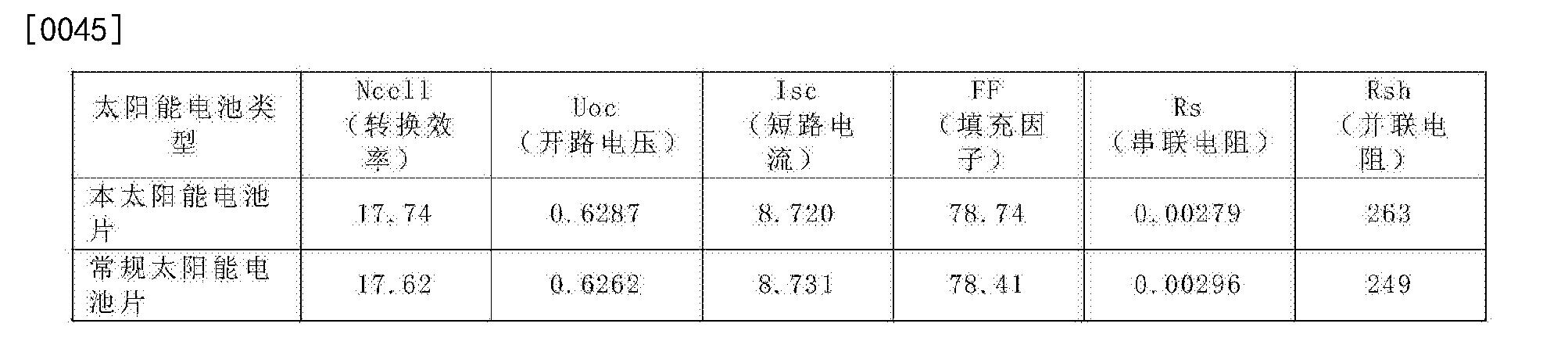 Figure CN104617163BD00051