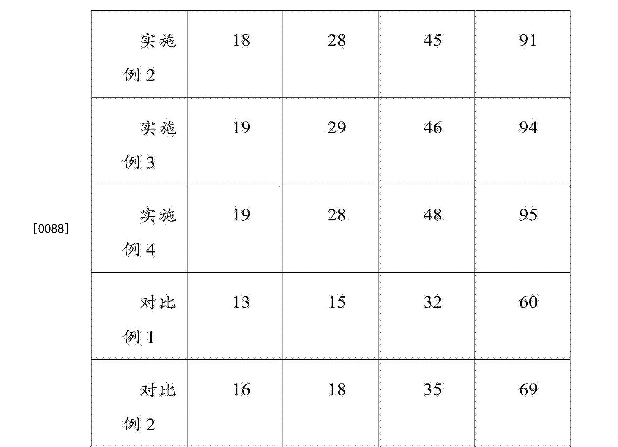 Figure CN107535869AD00091