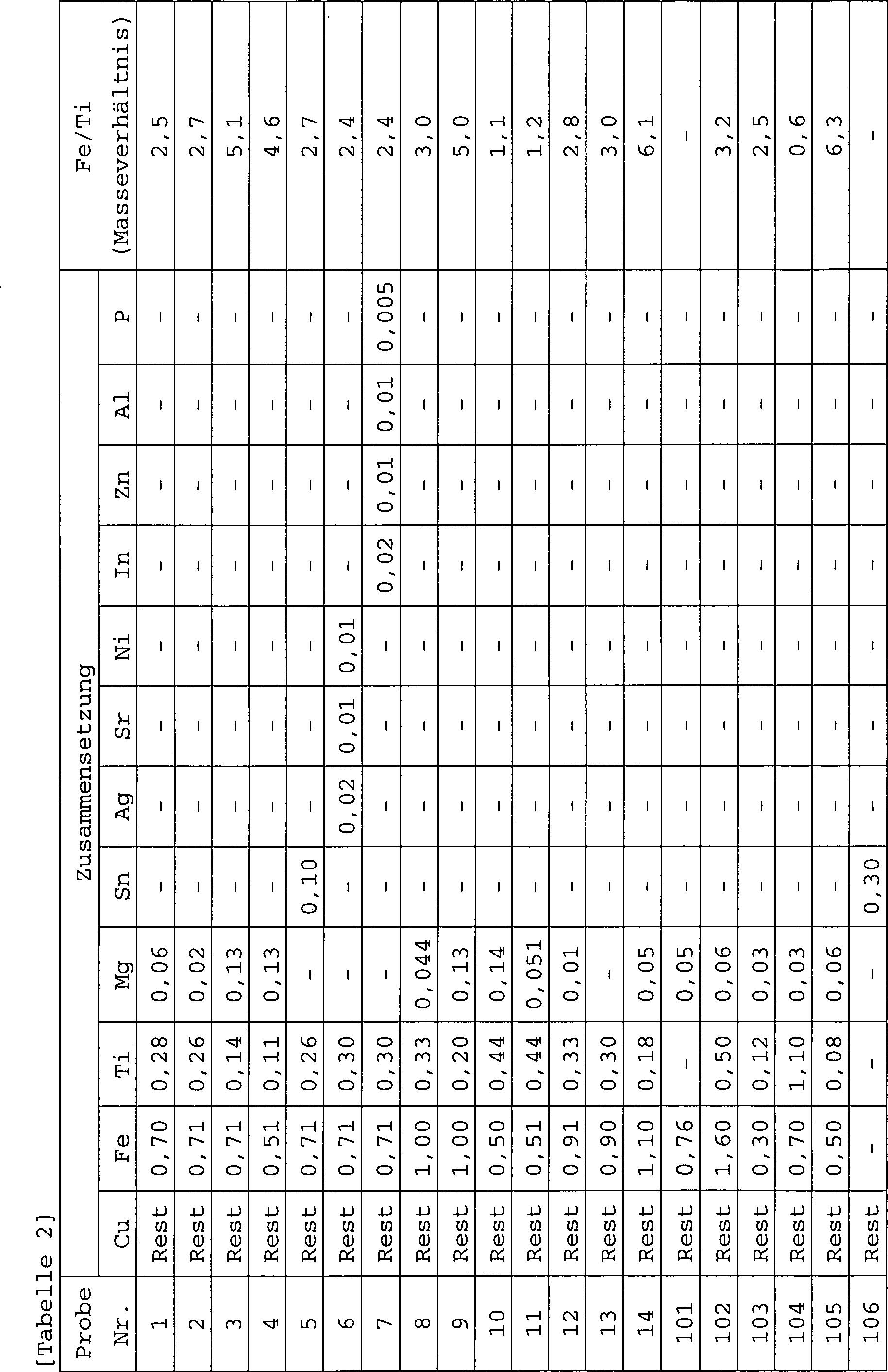 DE112013006671T5 - Kupferlegierungsdraht, Kupferlegierungs ...