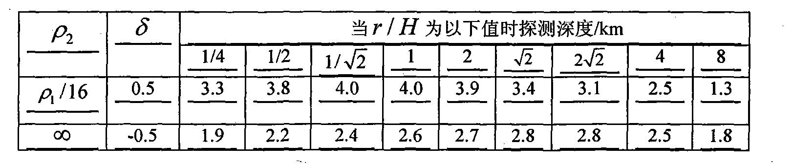 Figure CN102419452BD00132