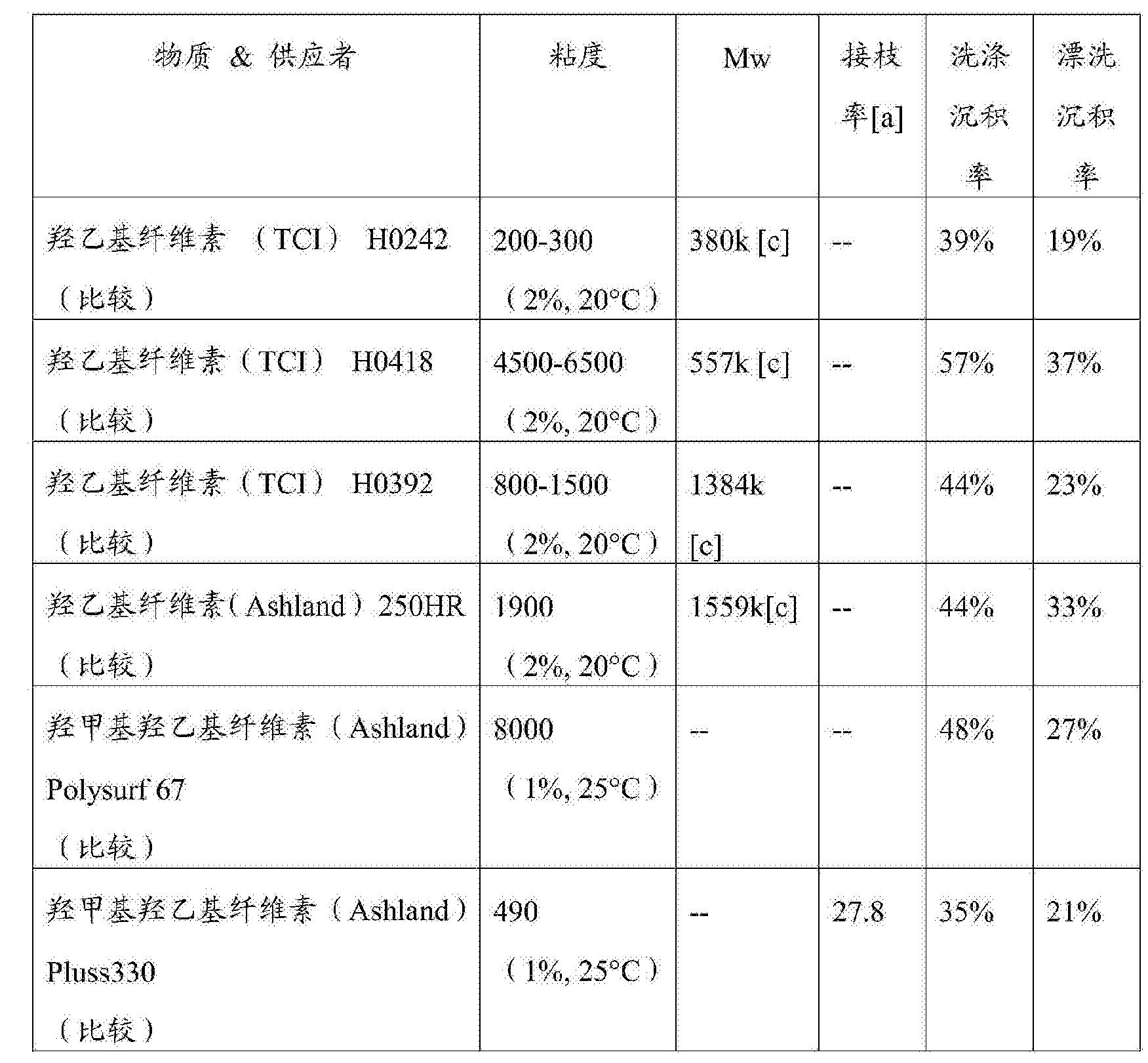Figure CN103781460BD00251