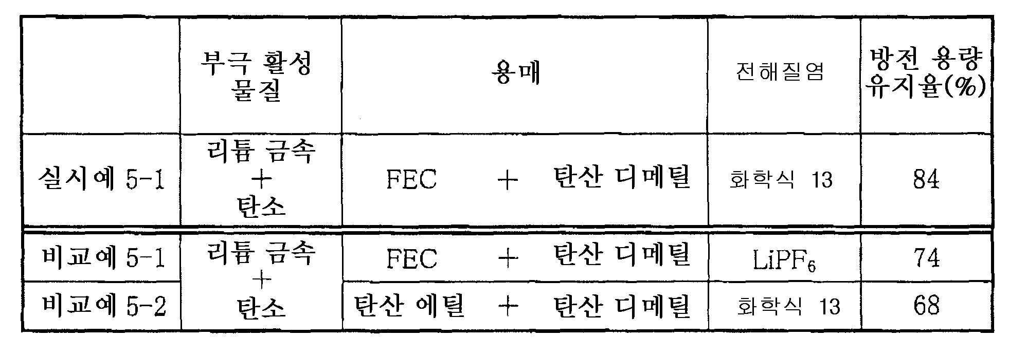 Figure 112005071934575-pat00033