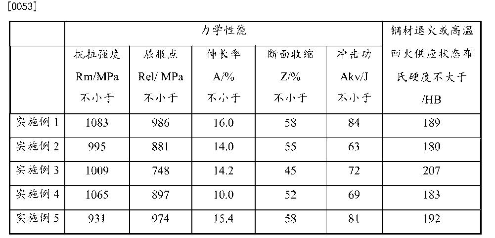Figure CN103160729BD00092