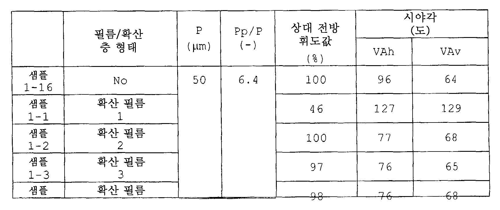 Figure 112007028339804-pat00006