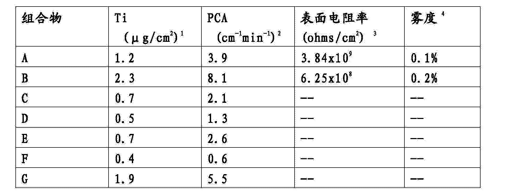 Figure CN103788868AD00221