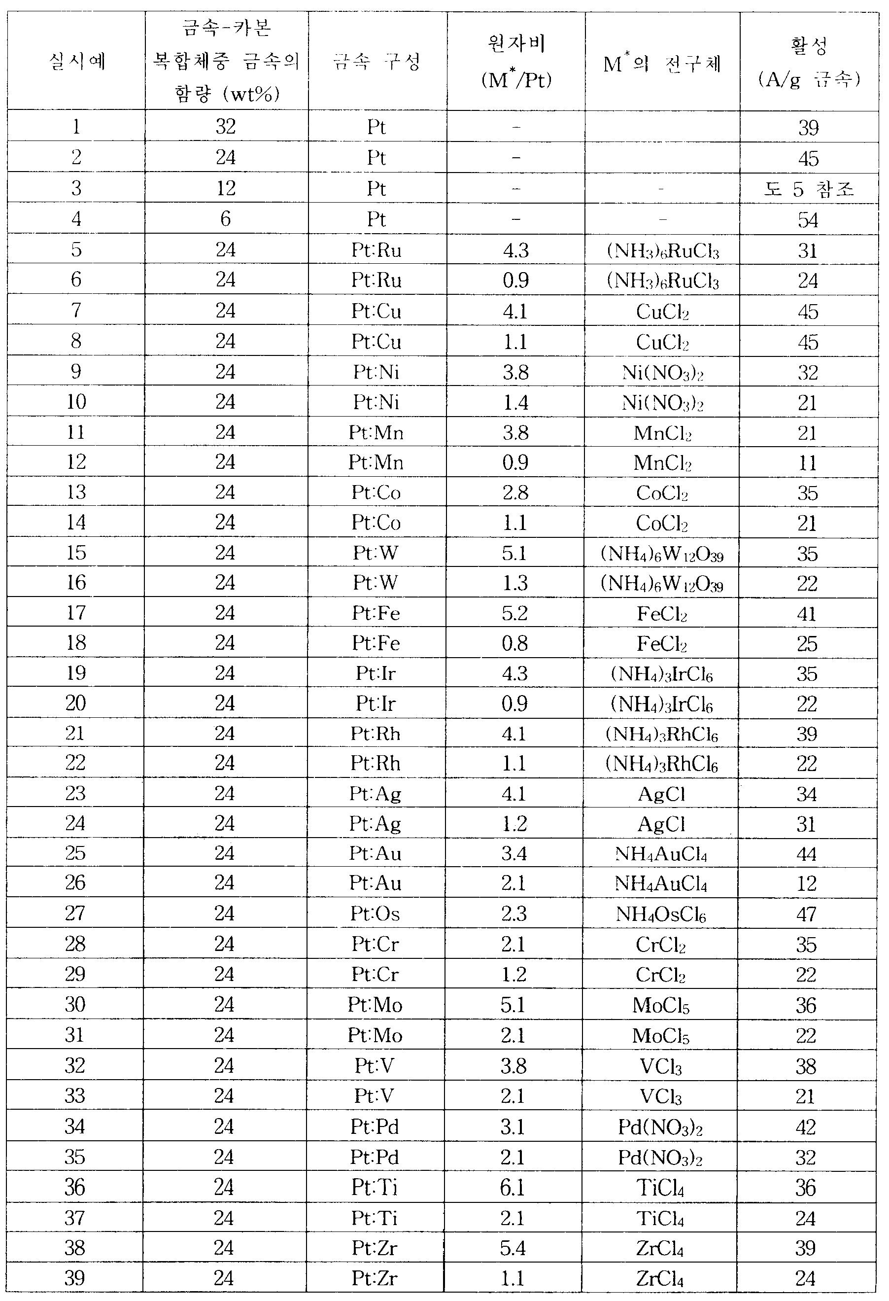 Figure 112005076745020-pct00001