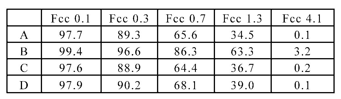 Figure 112011104921632-pct00003