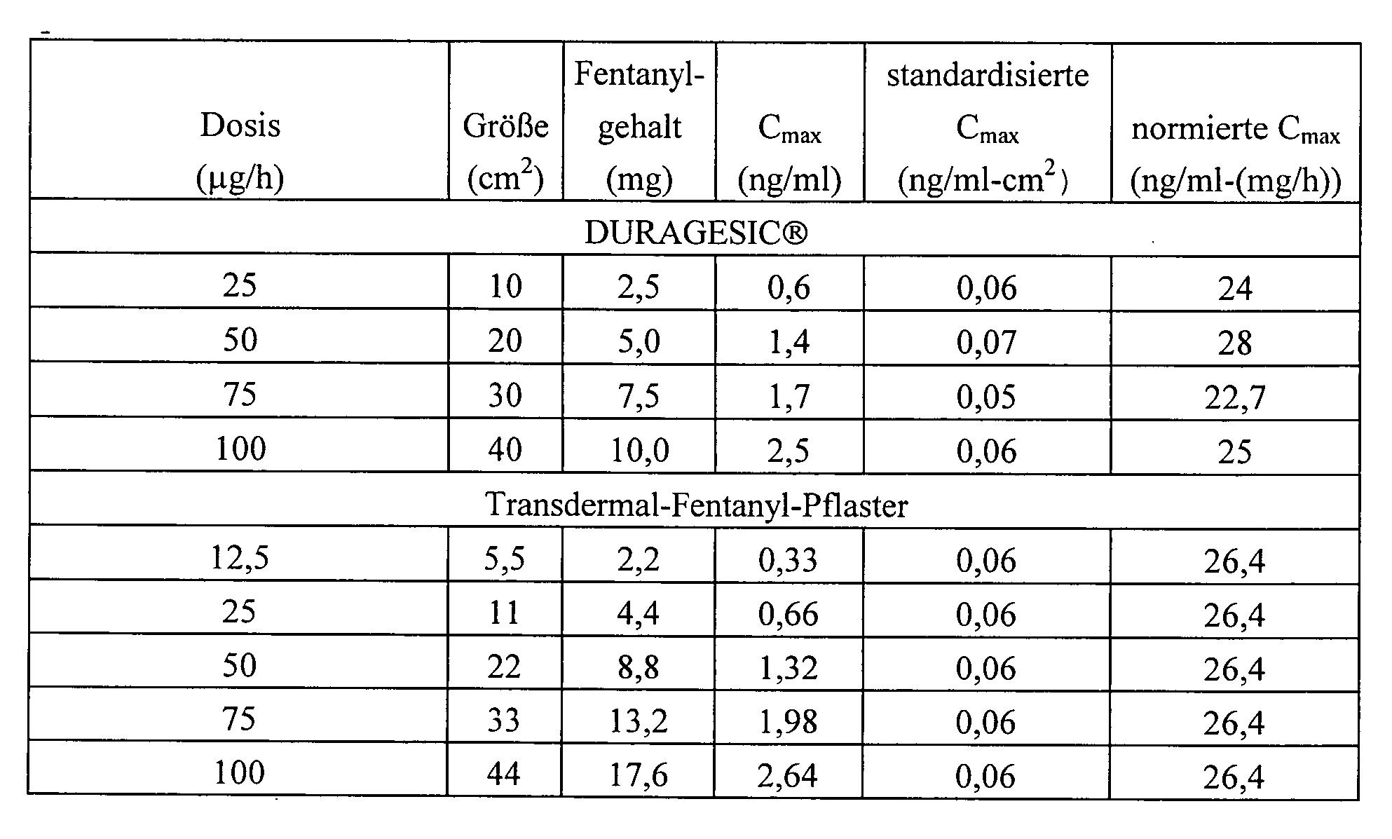 Fentanyl pflaster 12 5