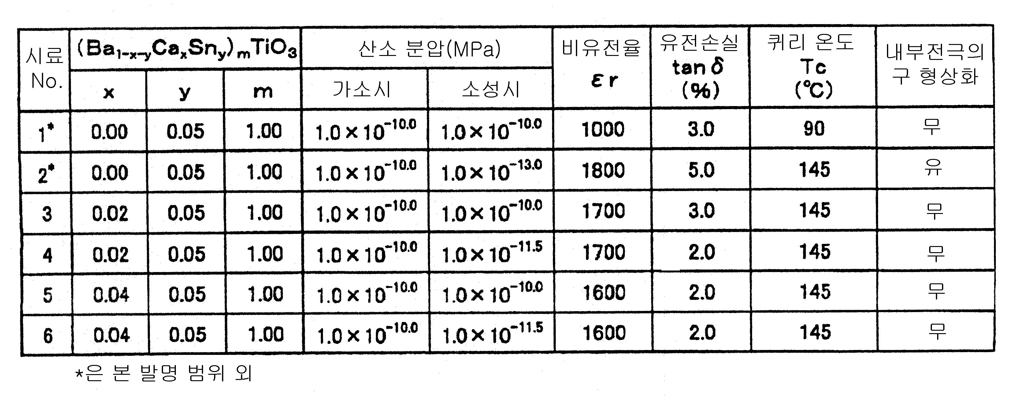 Figure 112008089193989-pct00001