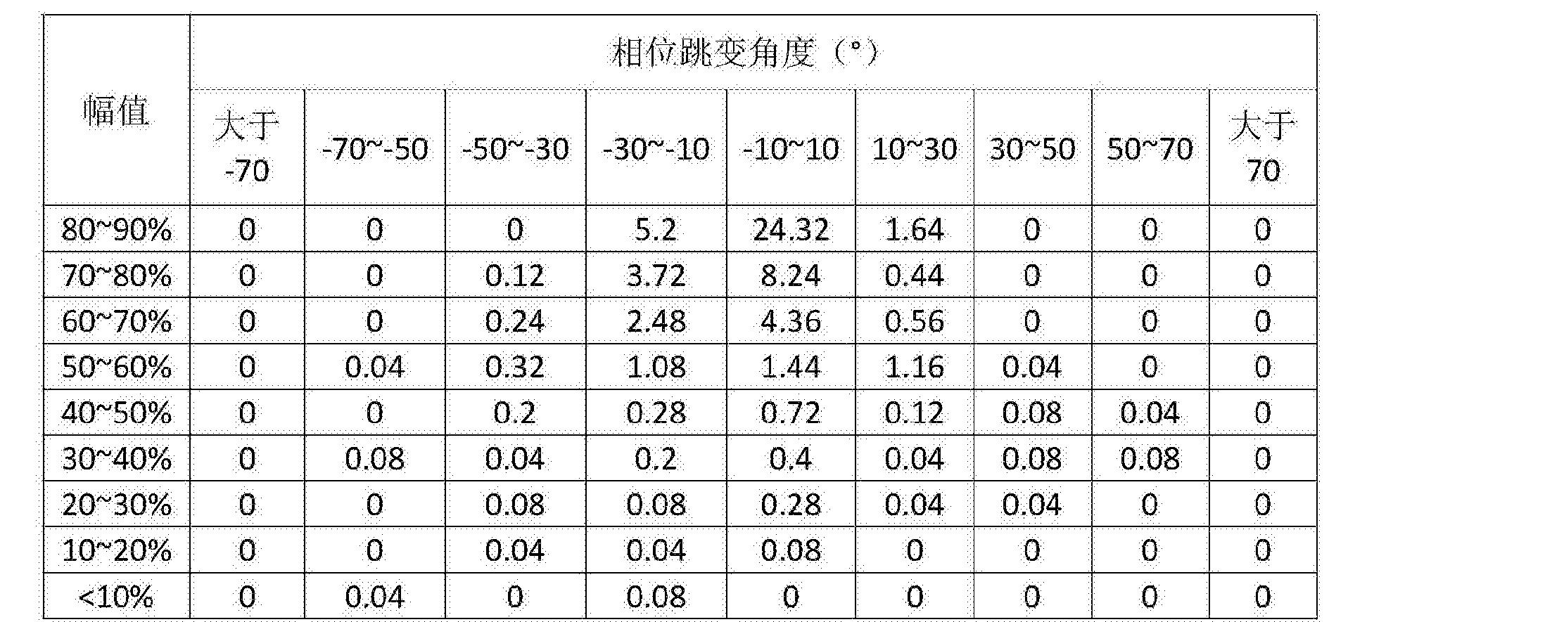 Figure CN105699848AD00101