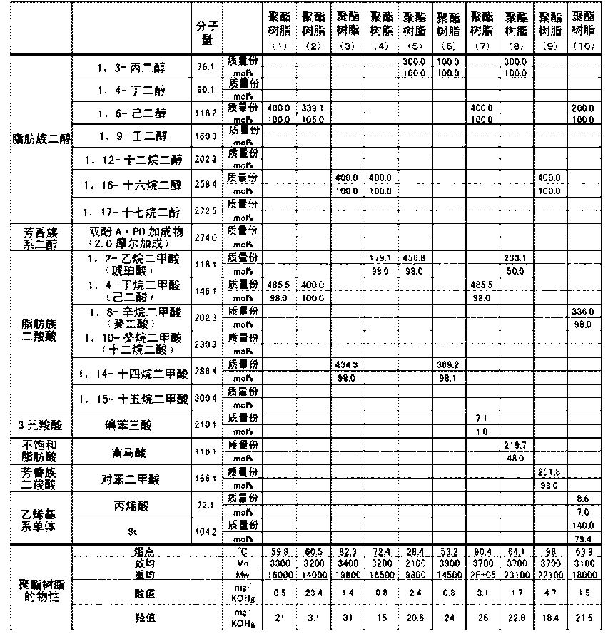Figure CN104570632AD00501