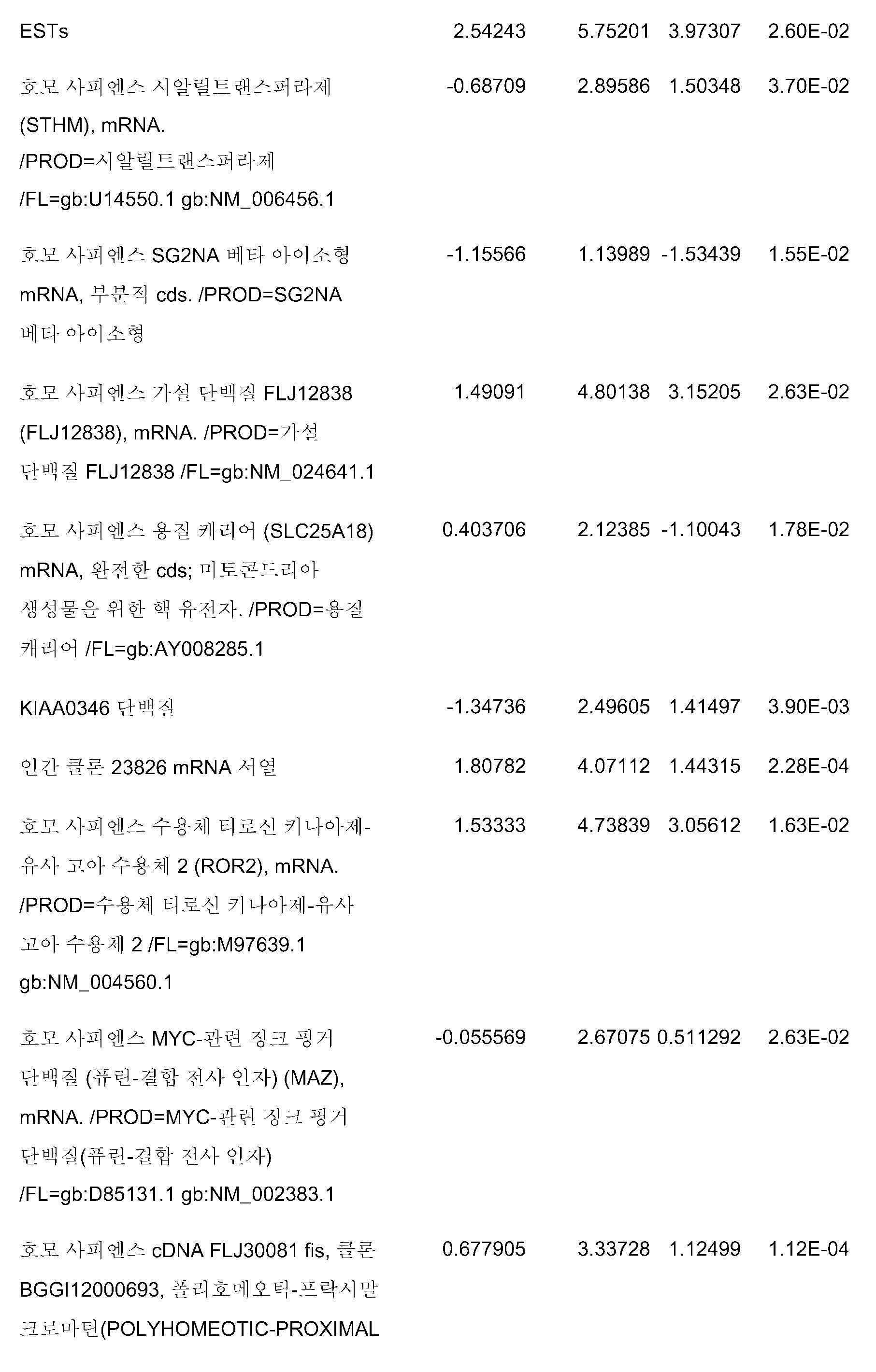 Figure pct00167