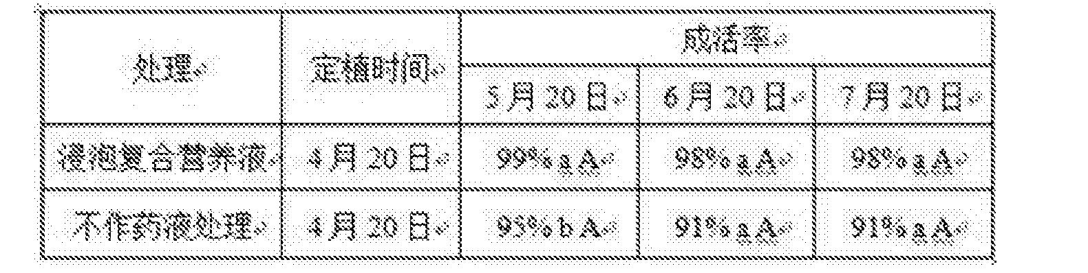 Figure CN105145261BD00092
