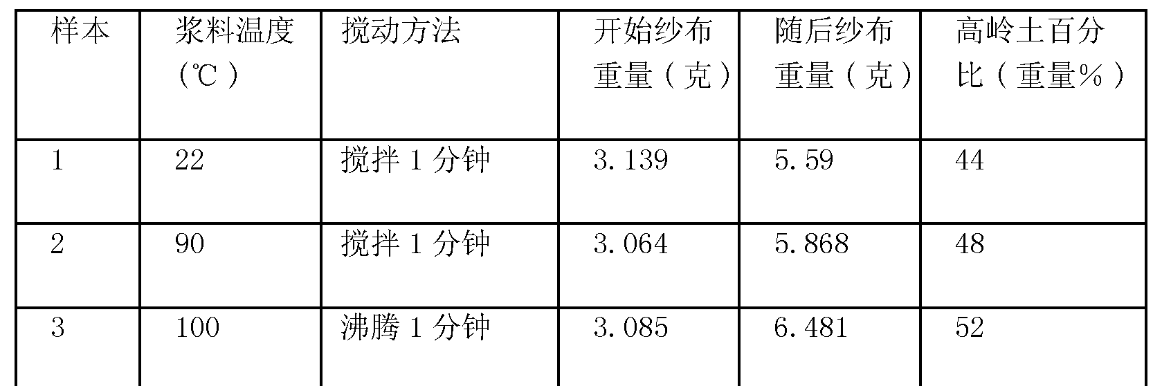 Figure CN101541274BD00101