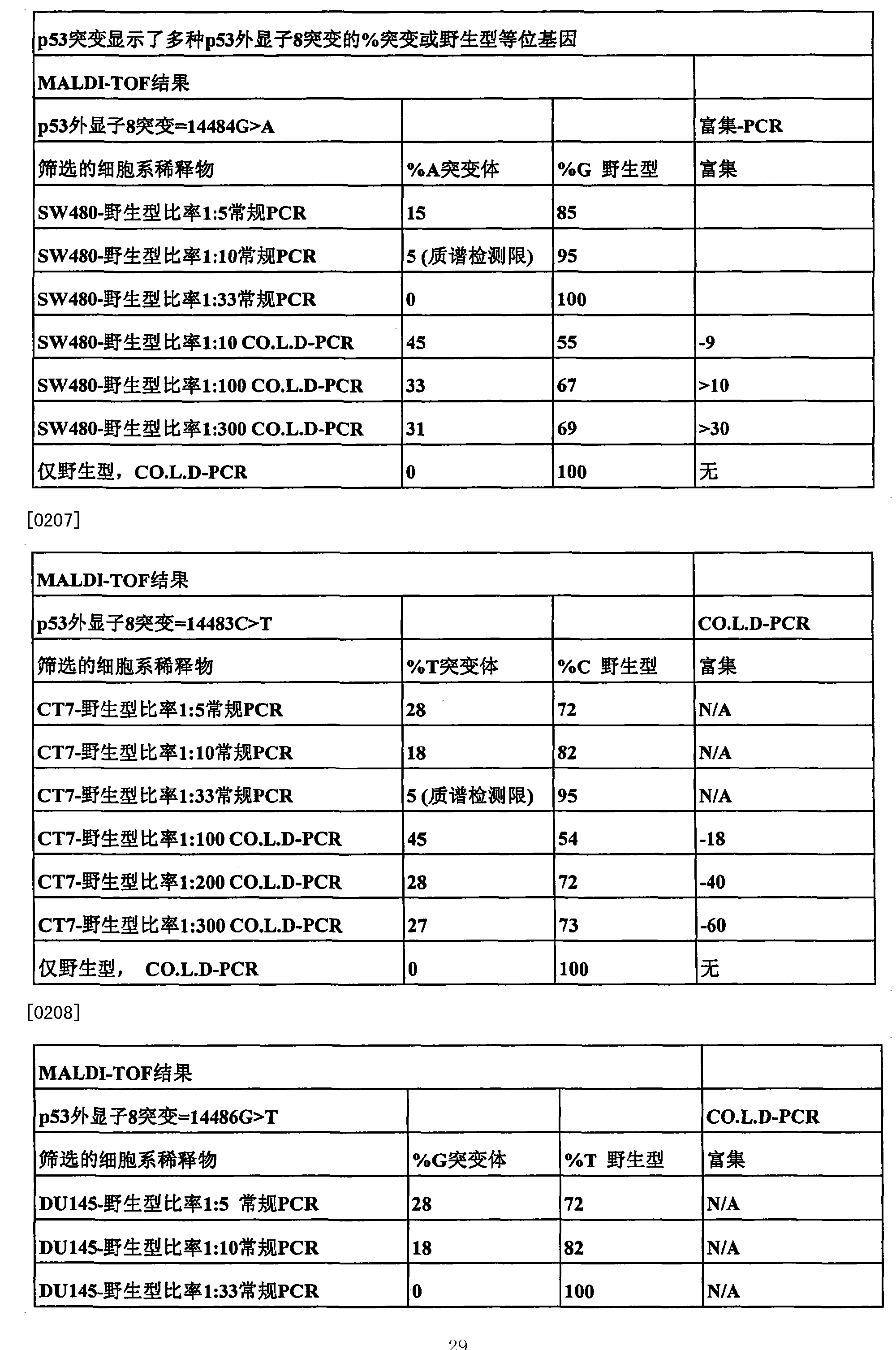Figure CN101815789BD00291