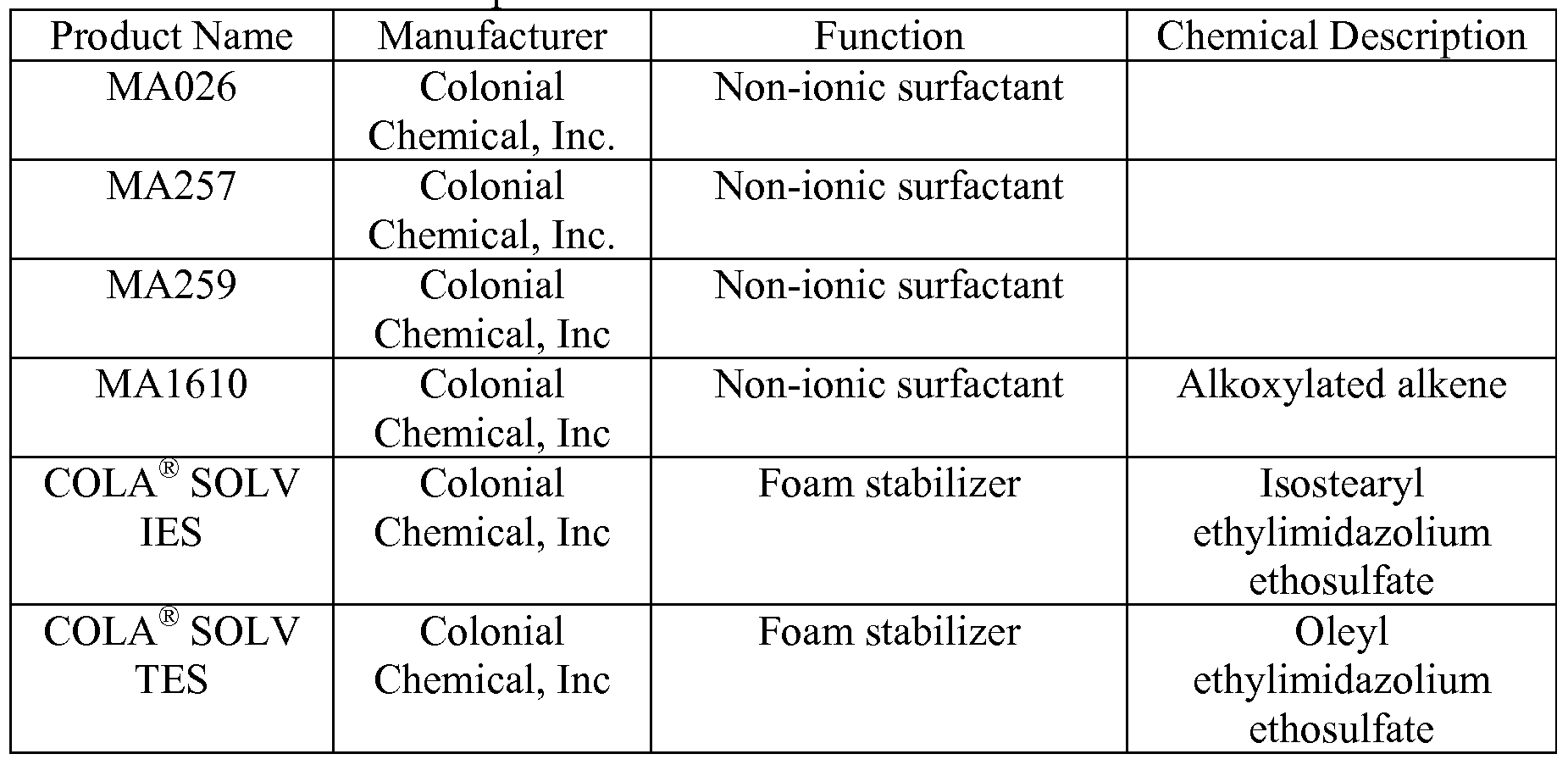 Wo2009111393a2 Additives And Modifiers For Solvent Water Printed Circuitry Conductive Technologies Incconductive Figure Imgf000014 0001