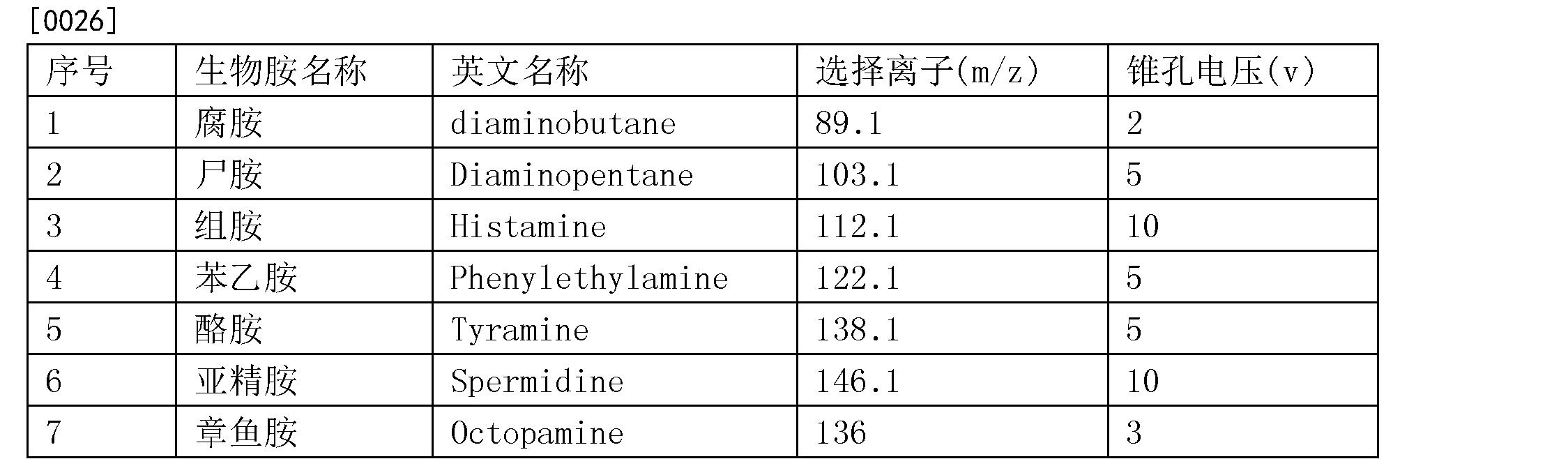 Figure CN105866302AD00041
