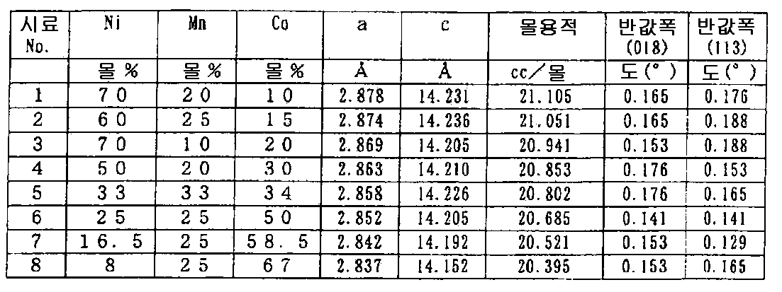 Figure 112010065362063-pct00007