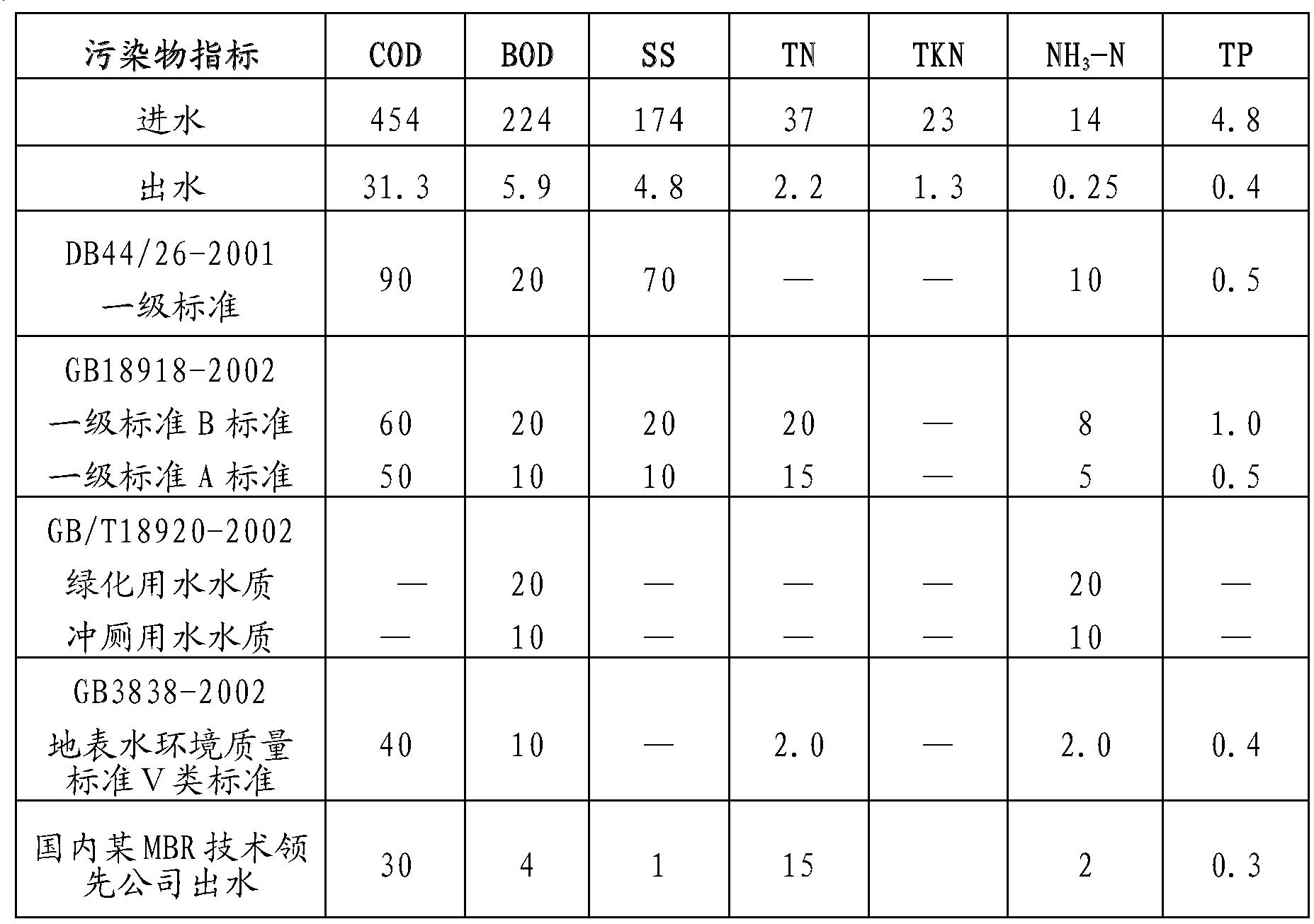 Figure CN102863081BD00201