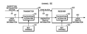 US20130223622A1 - Method and device for rekeying in a radio