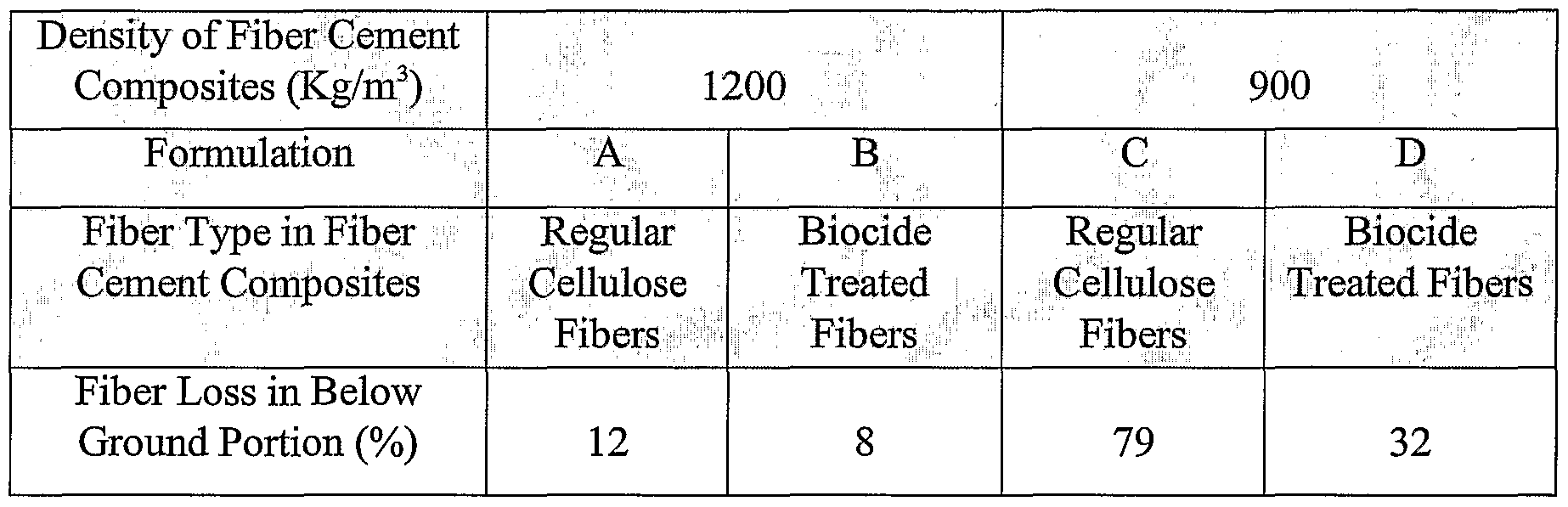 WO2002032830A9 - Fiber cement composite material using biocide