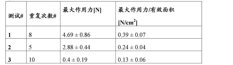 Figure CN103118713BD00511