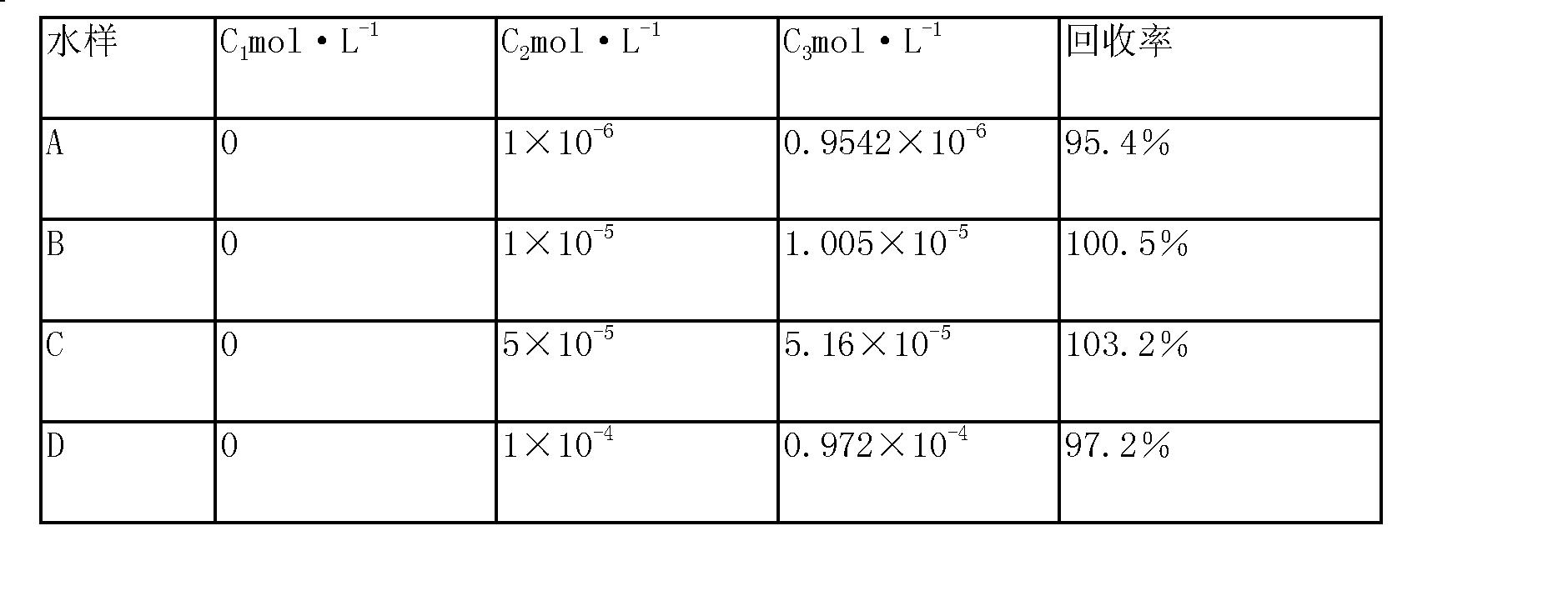 Figure CN104391021AD00082