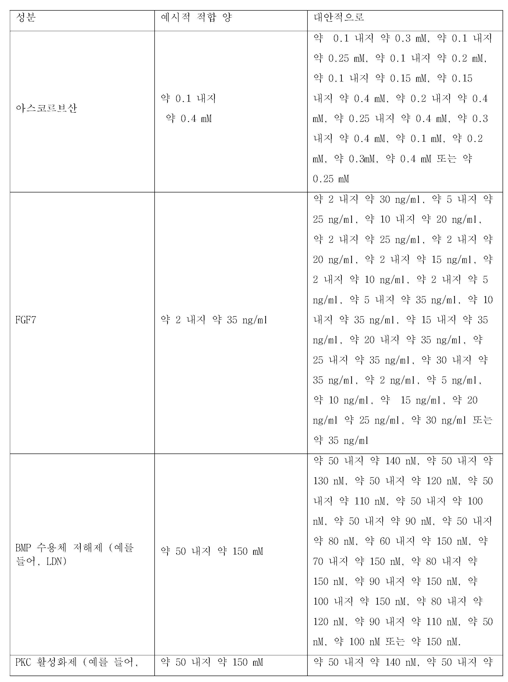 Figure 112015073455116-pct00003