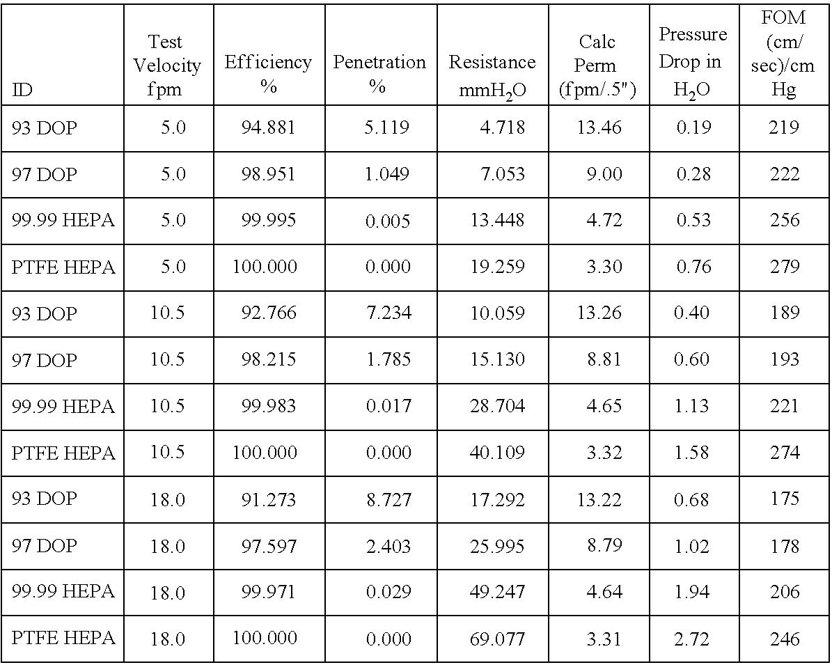 Figure US20110139706A1-20110616-C00003