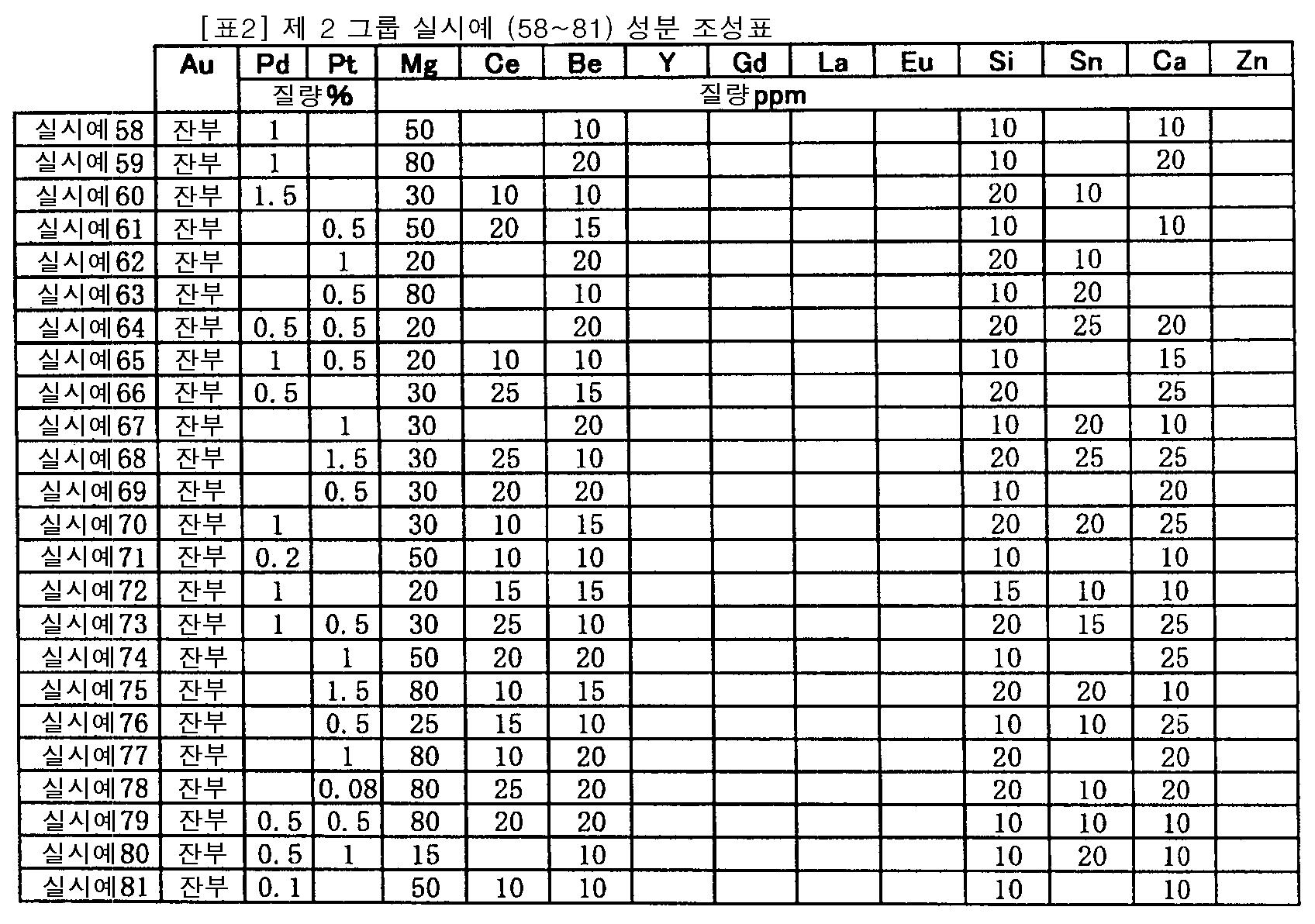Figure 112007032116363-pct00002