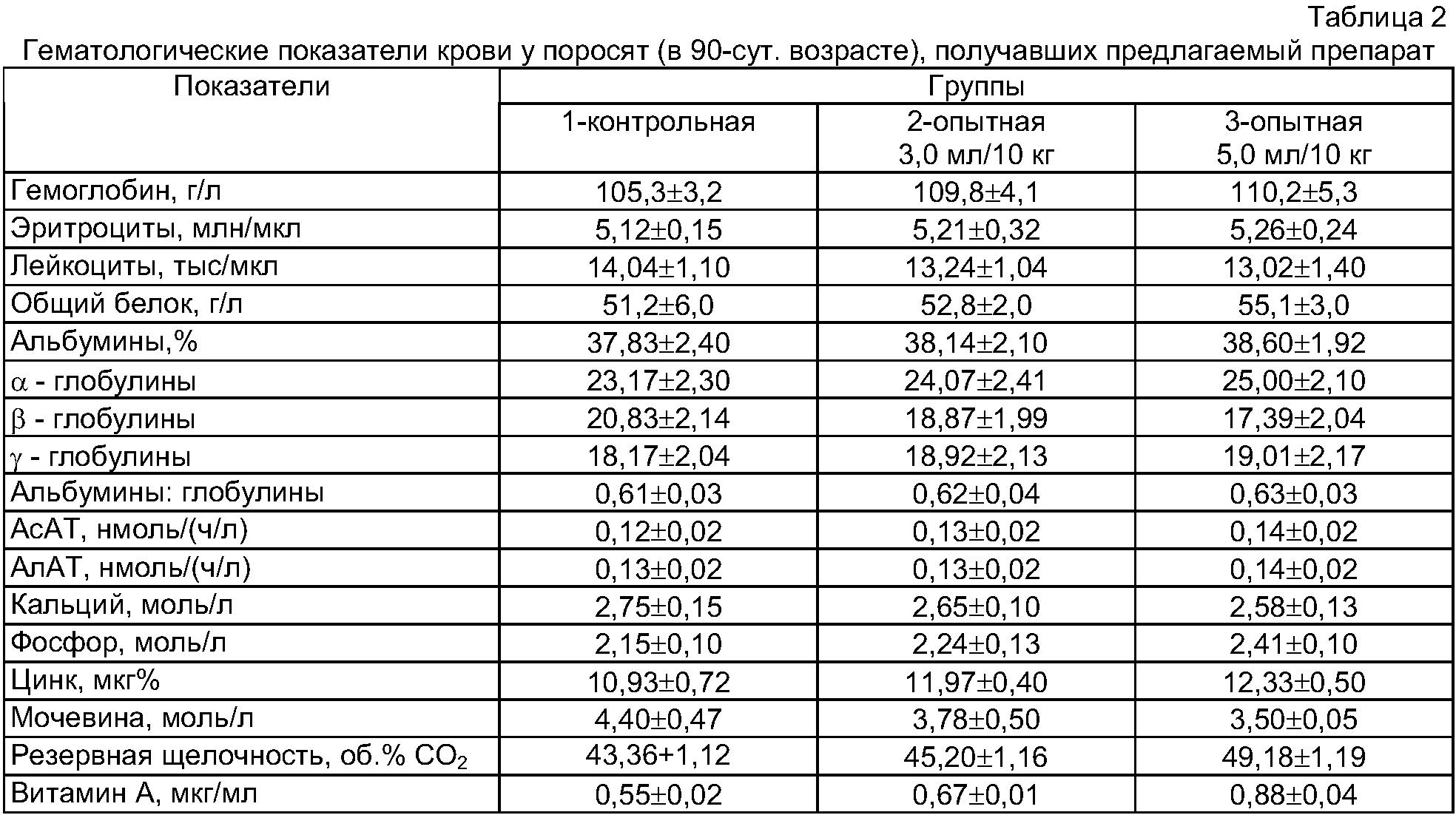 Свиней для анализ биохимический крови крови общий мужчины норма и расшифровка анализ