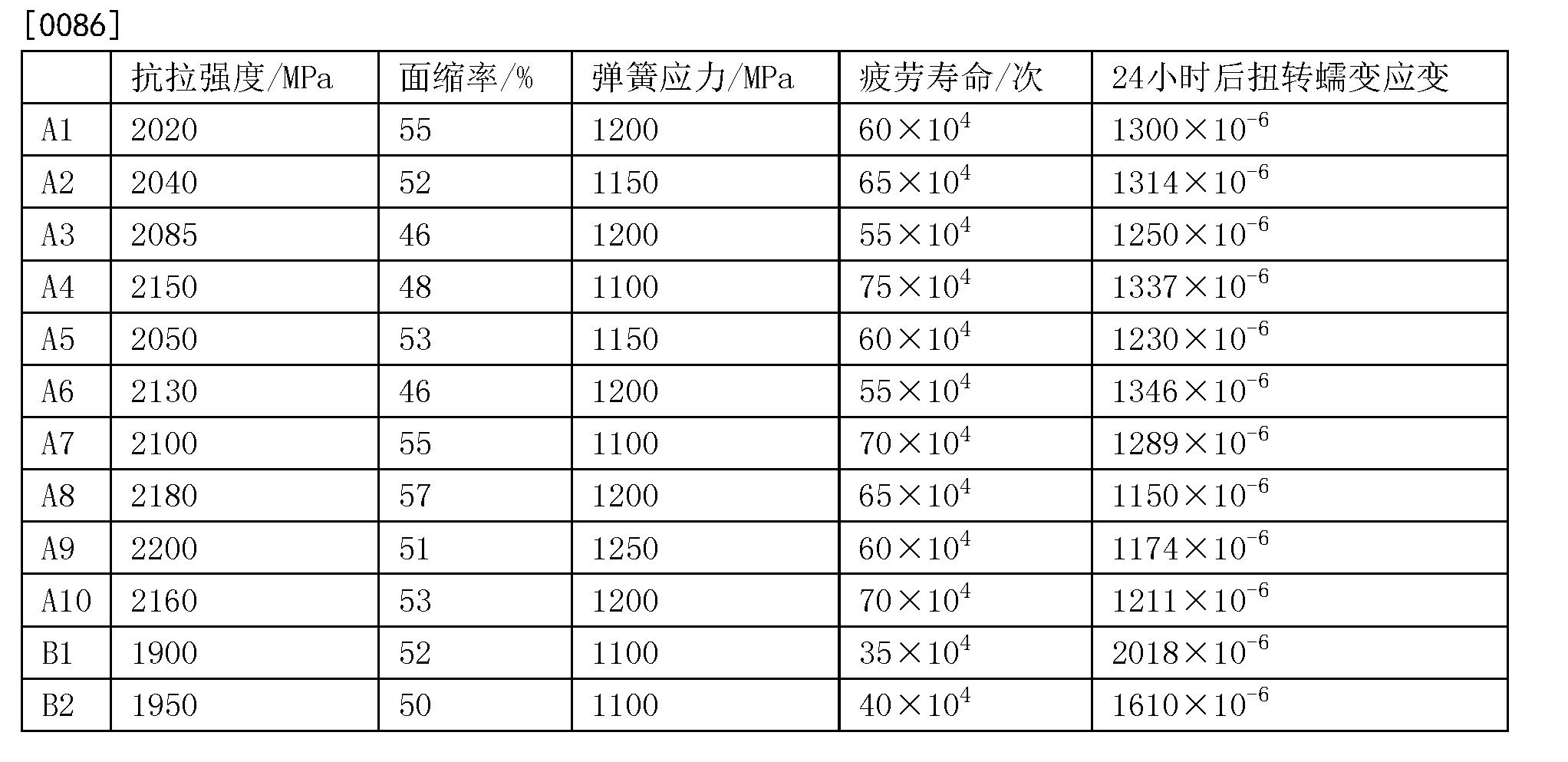 Figure CN103484781BD00092