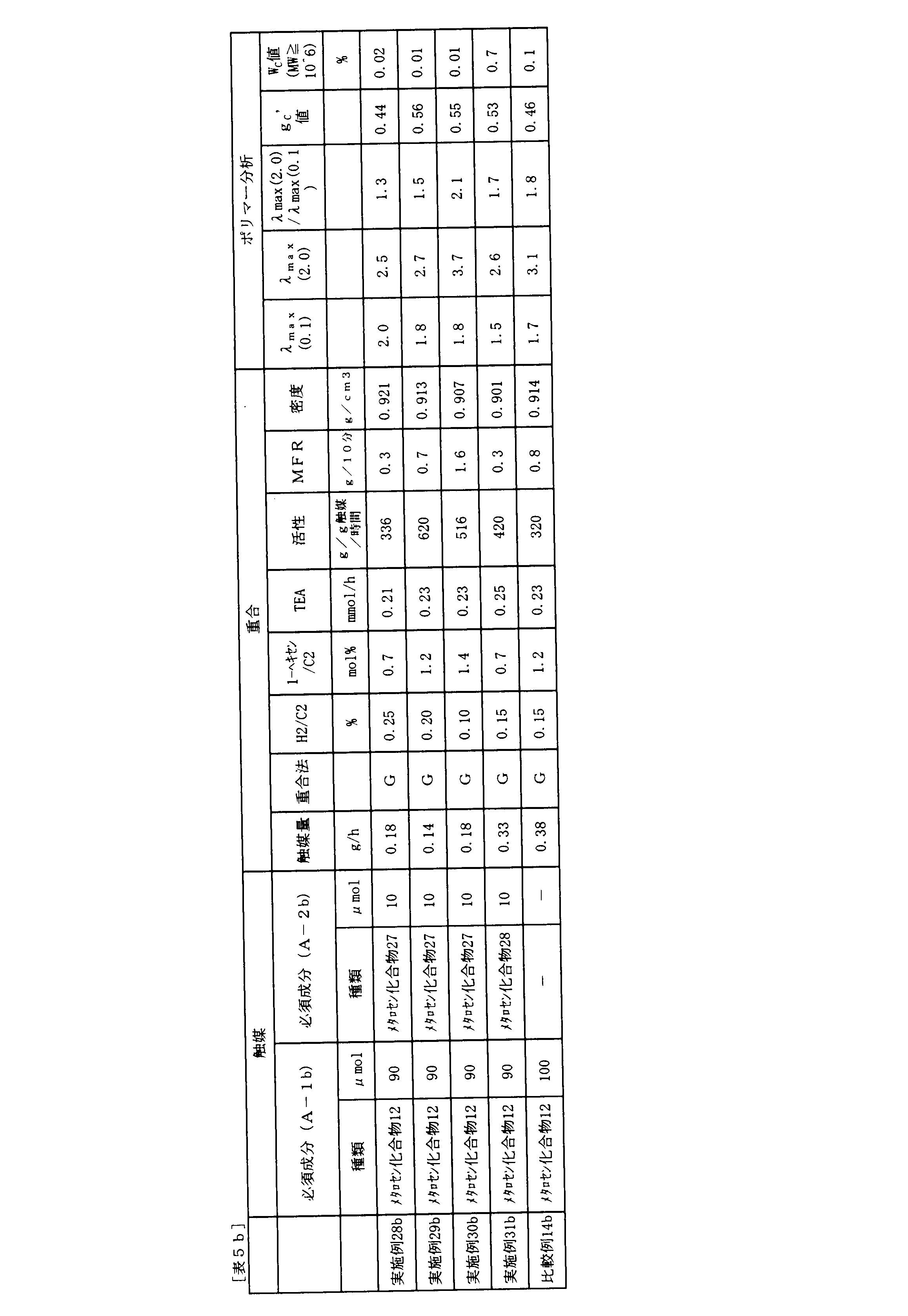 Figure JPOXMLDOC01-appb-T000098