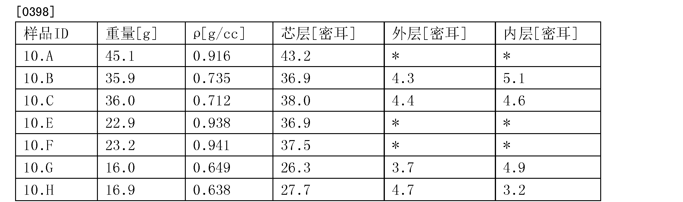 Figure CN105517775AD00471