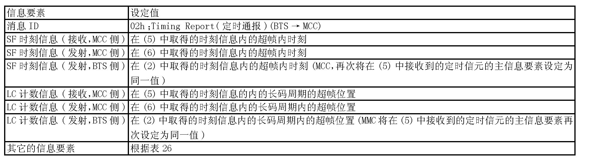 Figure CN1510937BD00582
